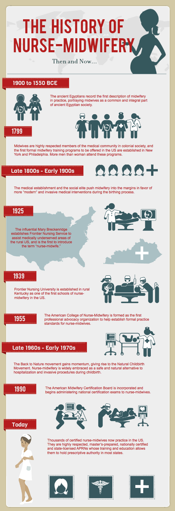 The History of Nurse-Midwifery