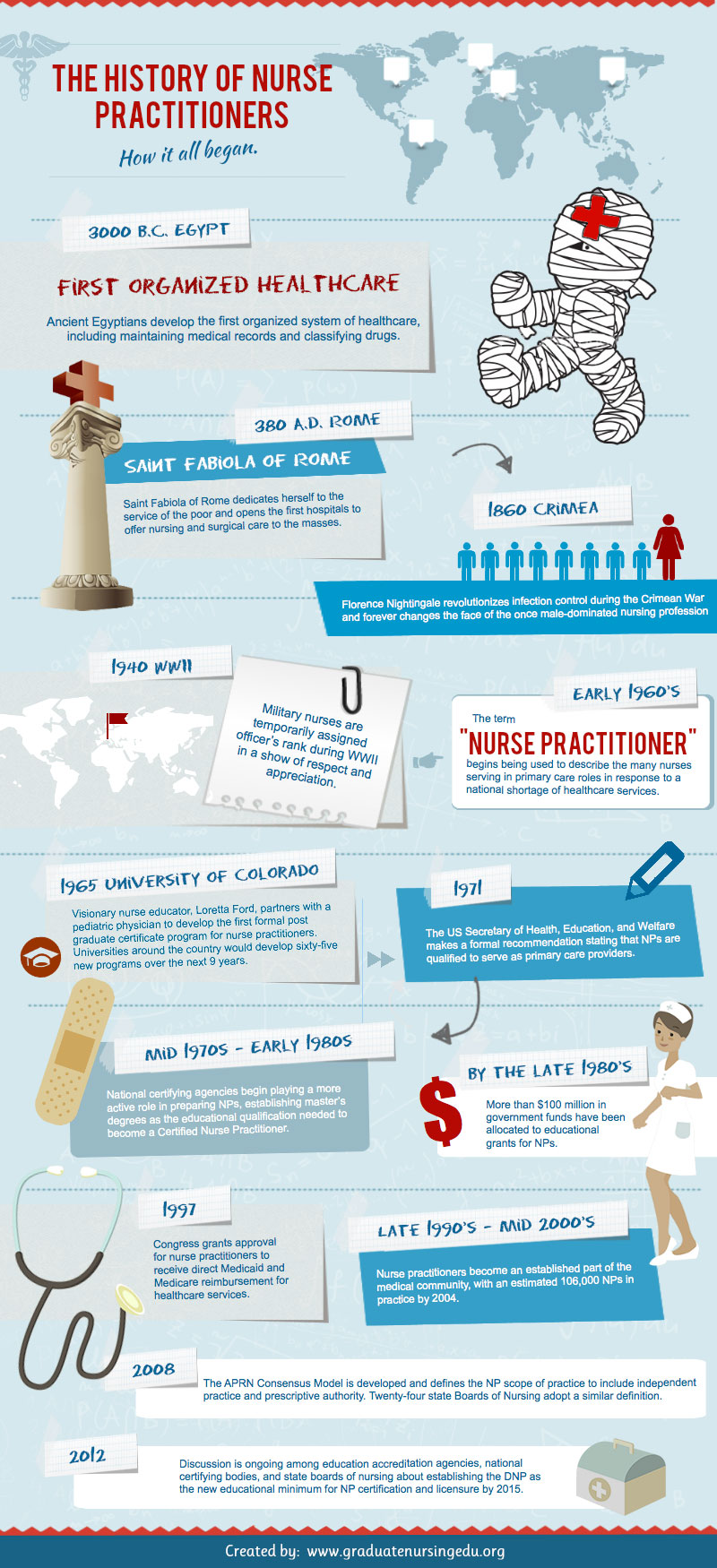 The History of Nurse Practitioners